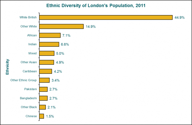 different20ethnicity20in20london20graph